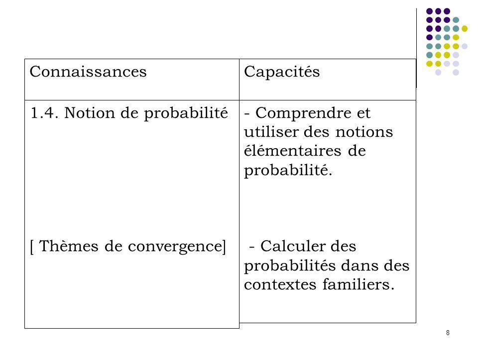 Connaissances Capacités. 1.4. Notion de probabilité. [ Thèmes de convergence]